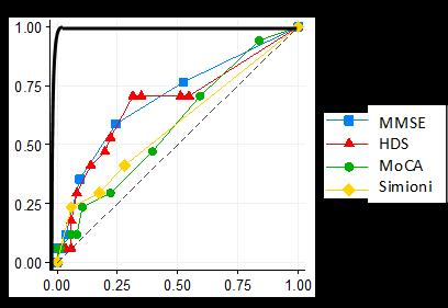 Een goede screeningstest zal in bovenstaande grafiek zo dicht mogelijk bij de dikgedrukte zwarte lijn liggen. Een slecht screeningsinstrument ligt rondom de gestippelde lijn.