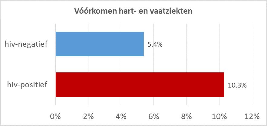 HVZ graph