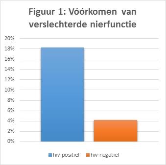 Agehiv Resultaten